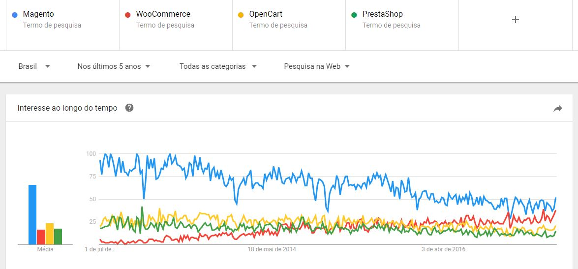 Magento x WooCommerce - Google Trends últimos 5 anos